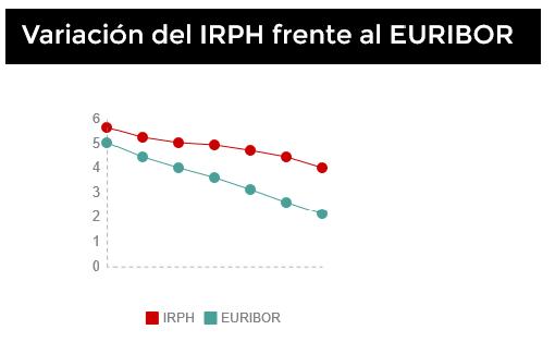 irph frente a euribor